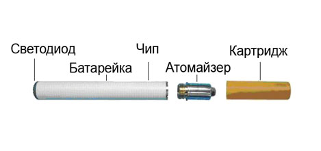 Электронные сигареты (обновлено)